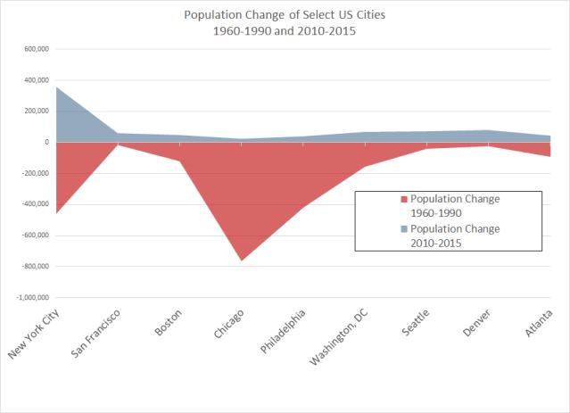 Cities Pop Change 1960-2015