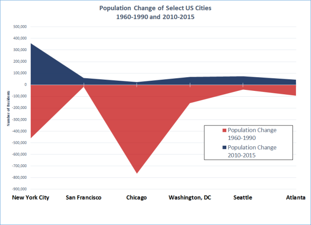 Pop Change US Cities 1960-2015