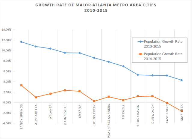 Growth Rate Major ATL Cities 2015
