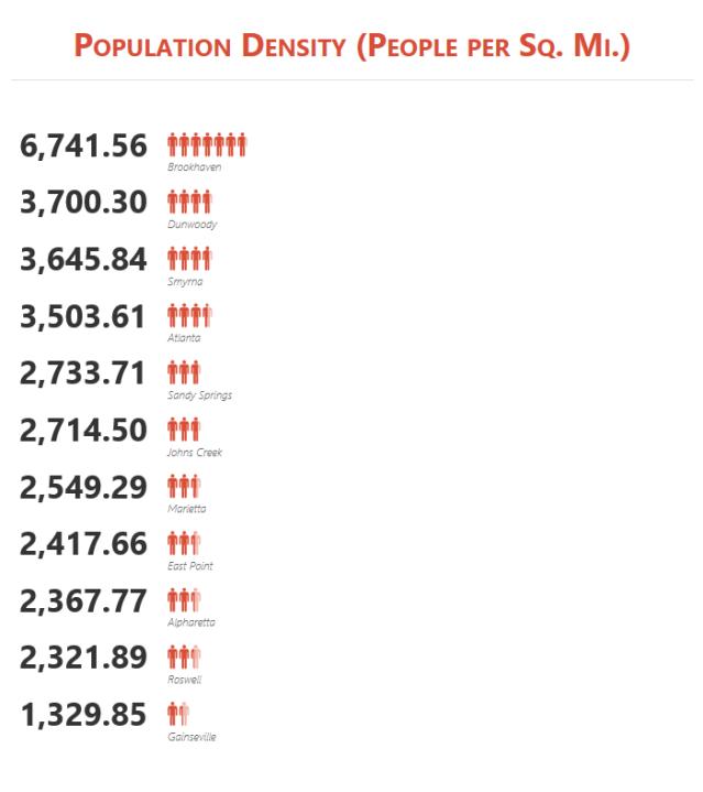 Population Denity Meto ATL Cities
