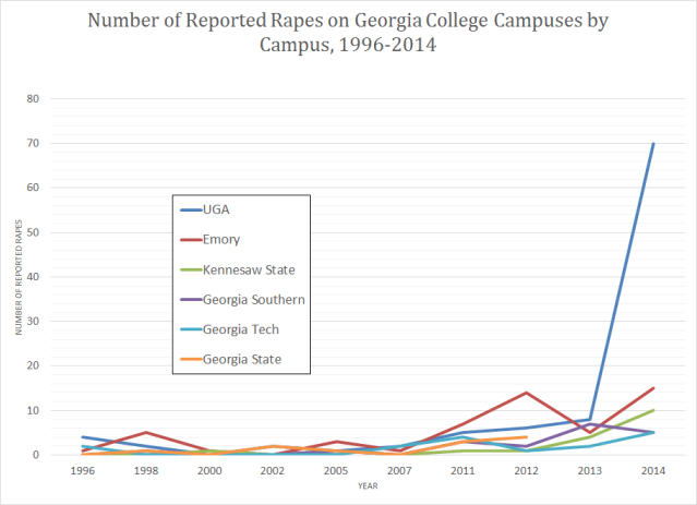 GA Campus Reported Rapes 1996-2014