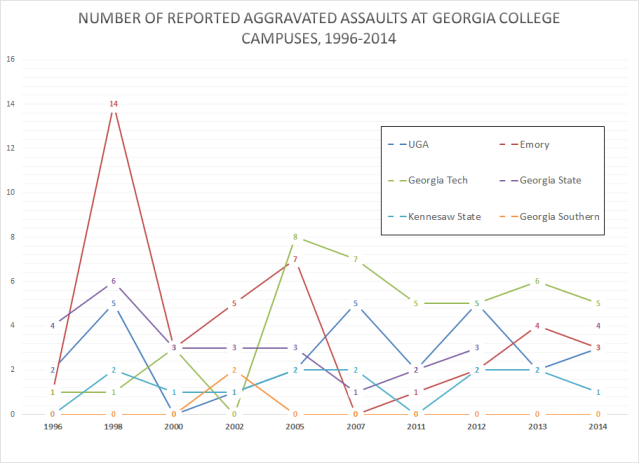 GA Campuses Aggravated Assaults