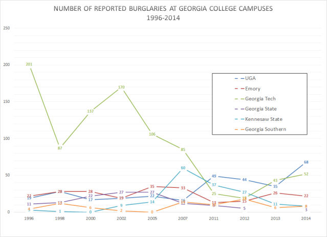 GA Campuses Burglaries