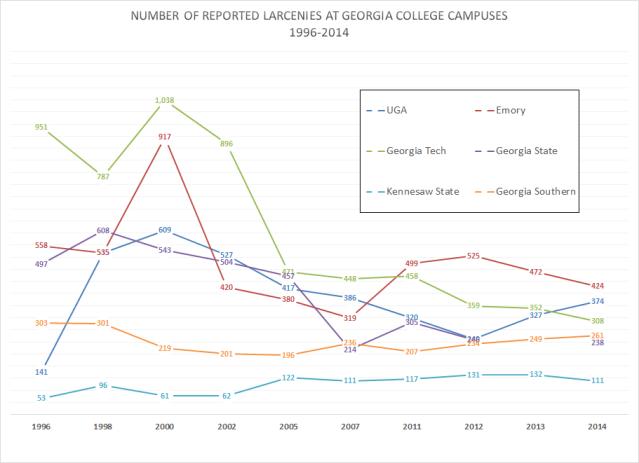 GA Campuses Larcenies